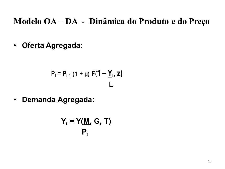 13 Modelo OA – DA - Dinâmica do Produto e do Preço Oferta Agregada: Demanda Agregada: Y t = Y(M, G, T) P t P t = P t-1 (1 + µ) F( 1 – Y t, z) L