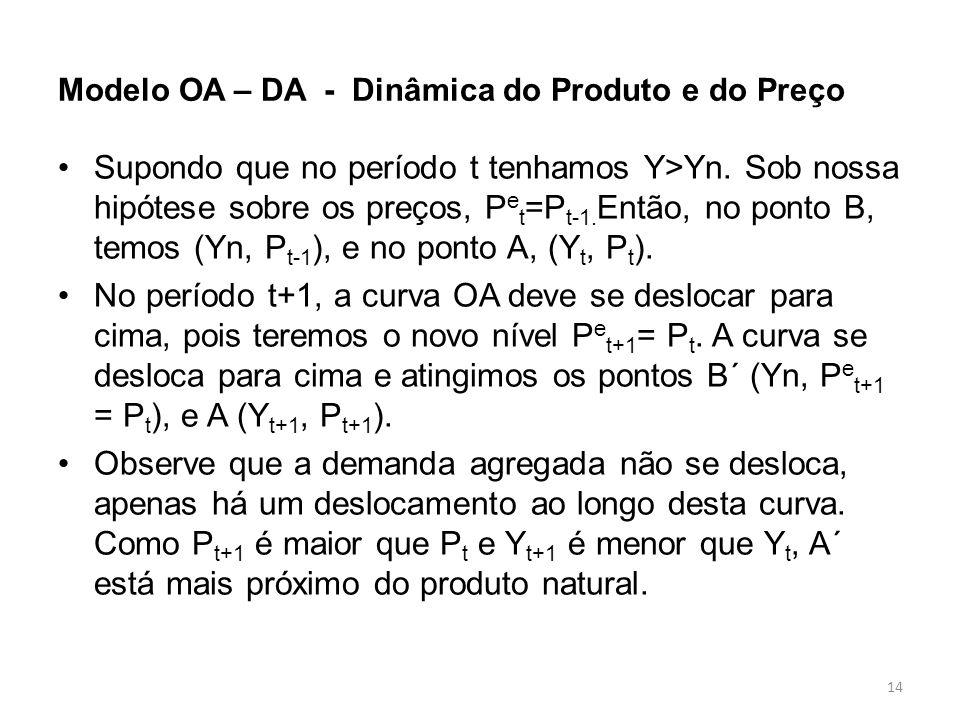 14 Modelo OA – DA - Dinâmica do Produto e do Preço Supondo que no período t tenhamos Y>Yn. Sob nossa hipótese sobre os preços, P e t =P t-1. Então, no