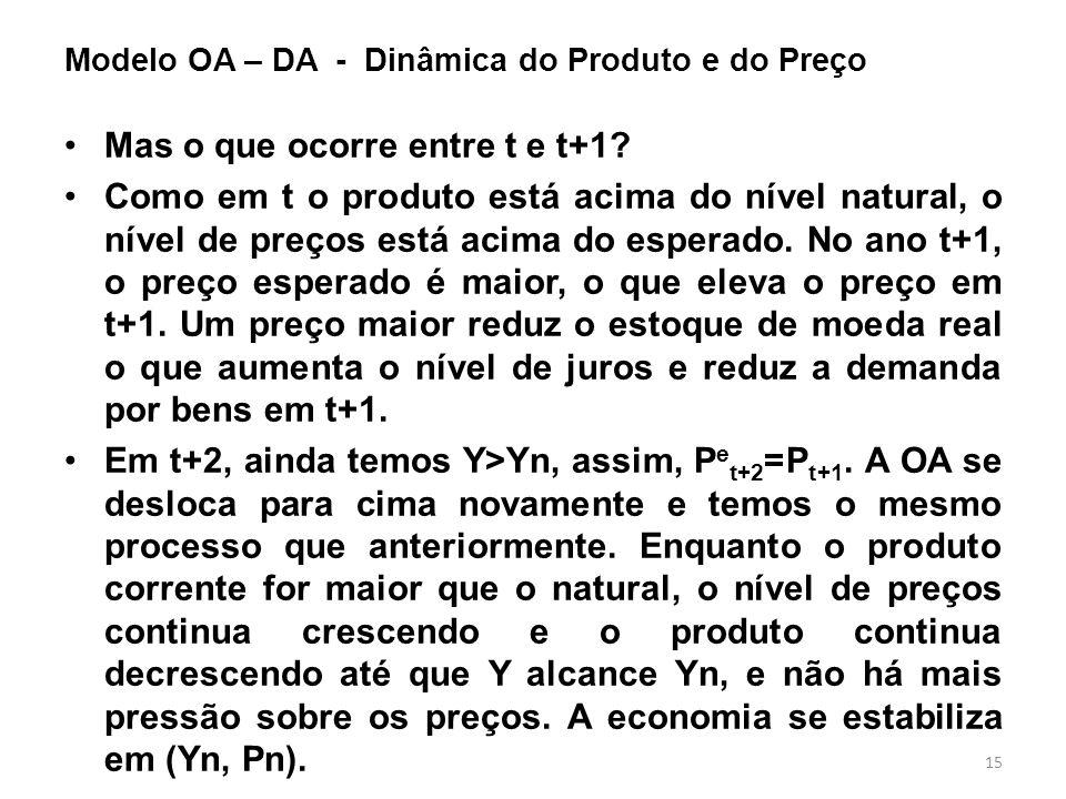 15 Modelo OA – DA - Dinâmica do Produto e do Preço Mas o que ocorre entre t e t+1? Como em t o produto está acima do nível natural, o nível de preços