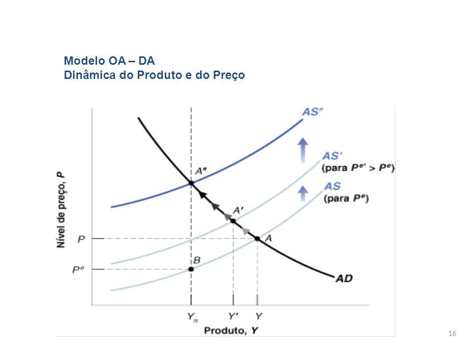 16 Modelo OA – DA Dinâmica do Produto e do Preço