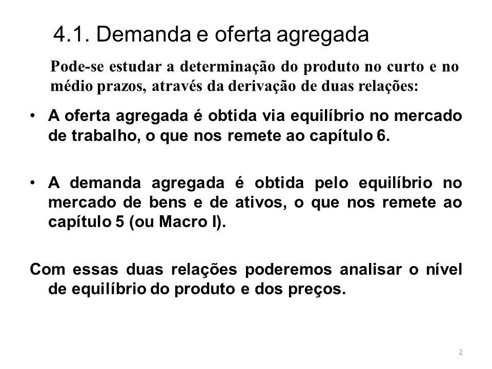 2 Pode-se estudar a determinação do produto no curto e no médio prazos, através da derivação de duas relações: A oferta agregada é obtida via equilíbr