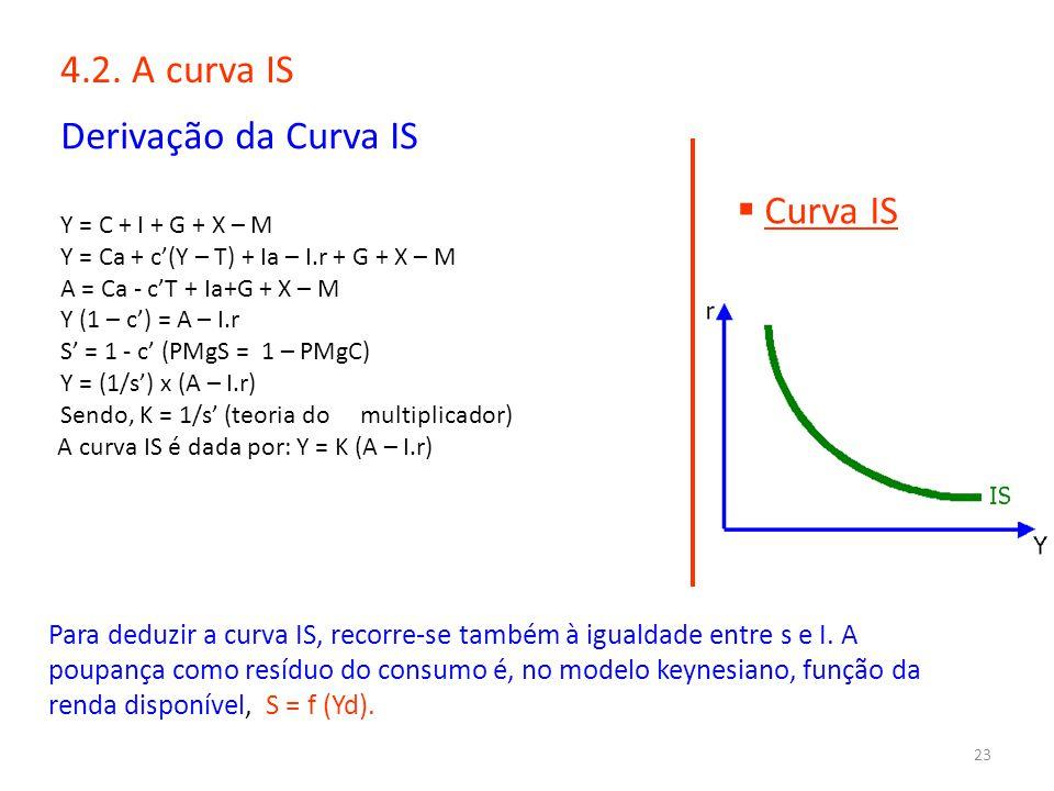 23 4.2. A curva IS Derivação da Curva IS Y = C + I + G + X – M Y = Ca + c'(Y – T) + Ia – I.r + G + X – M A = Ca - c'T + Ia+G + X – M Y (1 – c') = A –