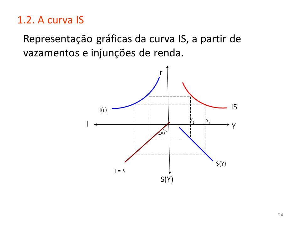 24 1.2. A curva IS Representação gráficas da curva IS, a partir de vazamentos e injunções de renda. Y S(Y) I 45º S r I(r) IS S(Y) I = S Y1Y1 Y2 Y2