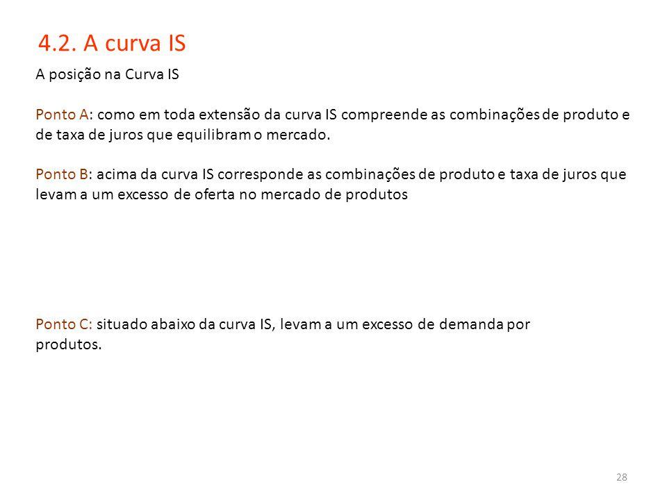28 4.2. A curva IS Ponto C: situado abaixo da curva IS, levam a um excesso de demanda por produtos. A posição na Curva IS Ponto A: como em toda extens
