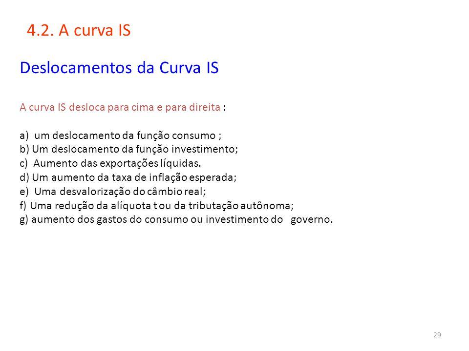 29 4.2. A curva IS Deslocamentos da Curva IS A curva IS desloca para cima e para direita : a) um deslocamento da função consumo ; b) Um deslocamento d