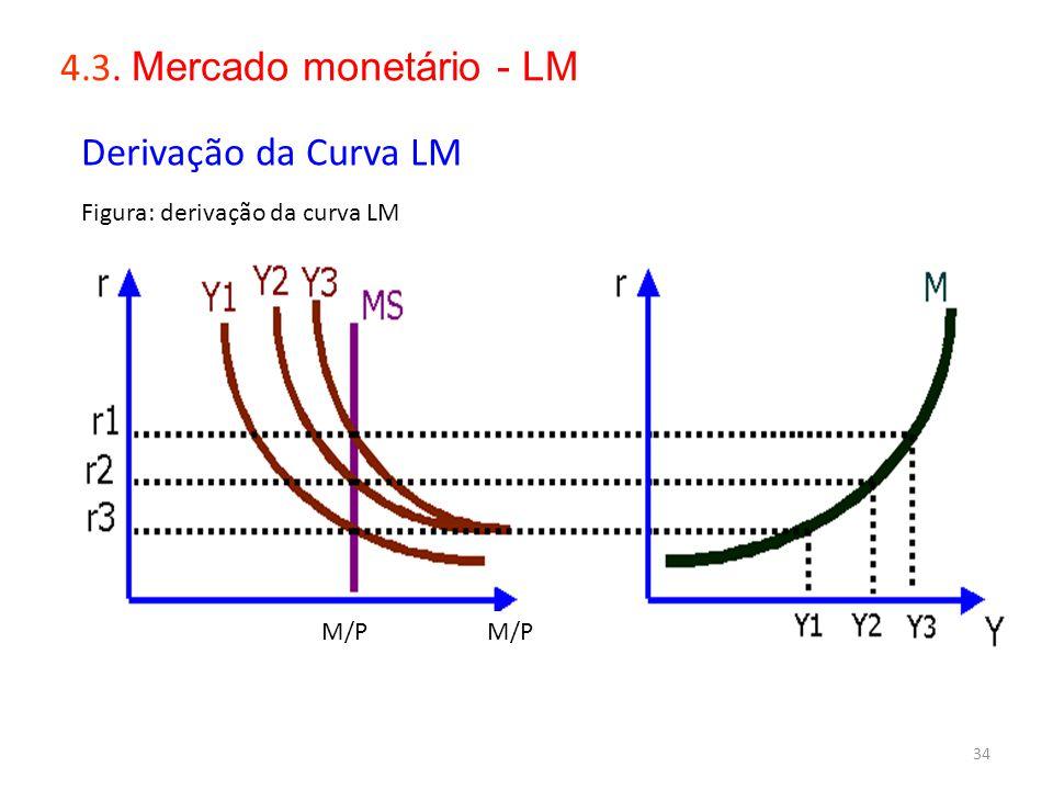 34 4.3. Mercado monetário - LM Derivação da Curva LM Figura: derivação da curva LM M/P