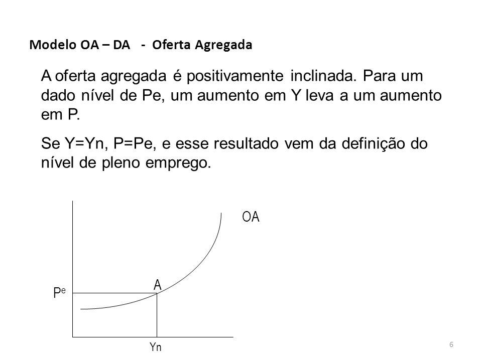6 Modelo OA – DA - Oferta Agregada A oferta agregada é positivamente inclinada. Para um dado nível de Pe, um aumento em Y leva a um aumento em P. Se Y