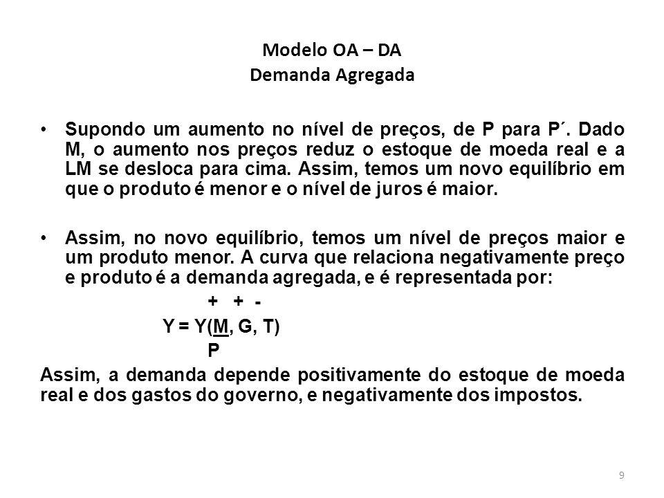 9 Modelo OA – DA Demanda Agregada Supondo um aumento no nível de preços, de P para P´. Dado M, o aumento nos preços reduz o estoque de moeda real e a