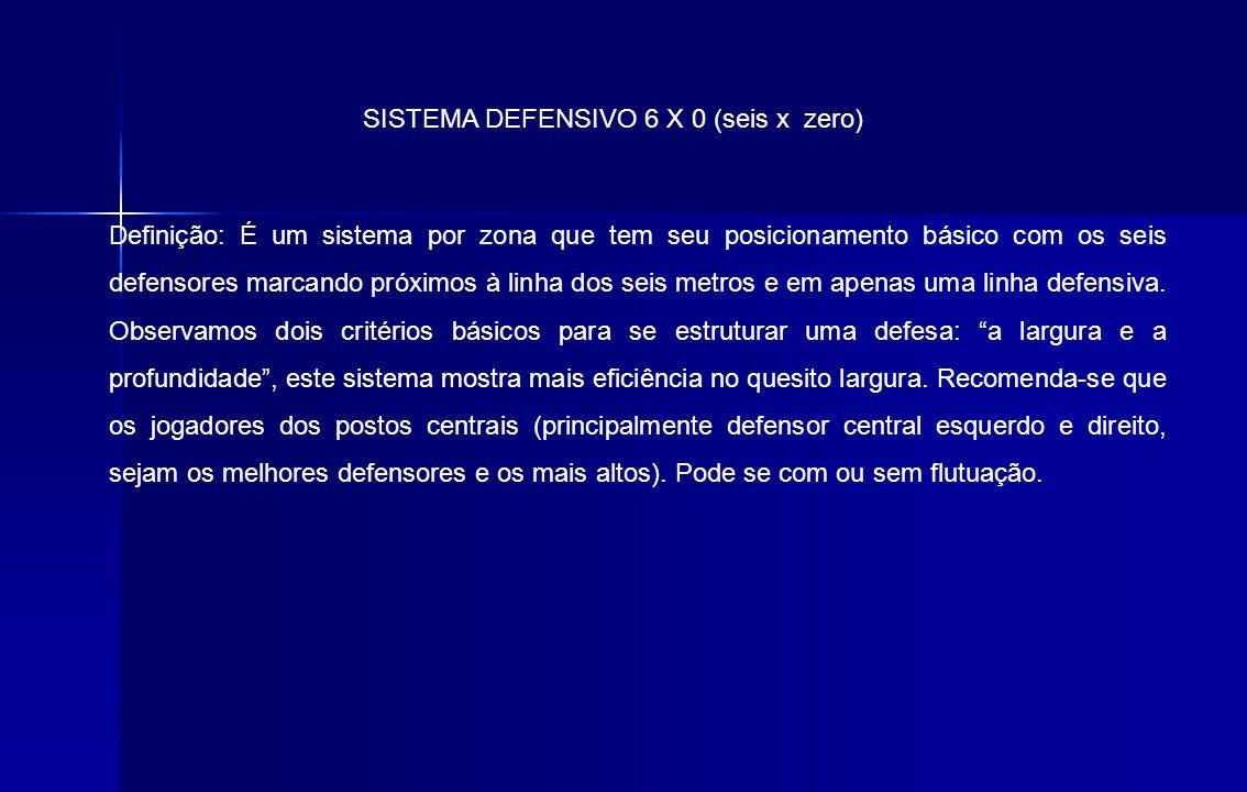 SISTEMA DEFENSIVO 6 X 0 (seis x zero) Definição: É um sistema por zona que tem seu posicionamento básico com os seis defensores marcando próximos à li