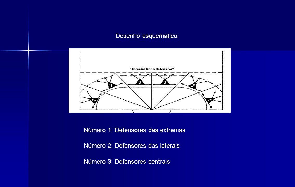 Desenho esquemático: Número 1: Defensores das extremas Número 2: Defensores das laterais Número 3: Defensores centrais