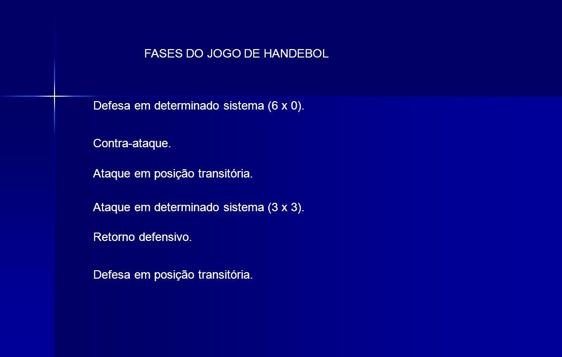 FASES DO JOGO DE HANDEBOL Defesa em determinado sistema (6 x 0). Contra-ataque. Ataque em posição transitória. Ataque em determinado sistema (3 x 3).
