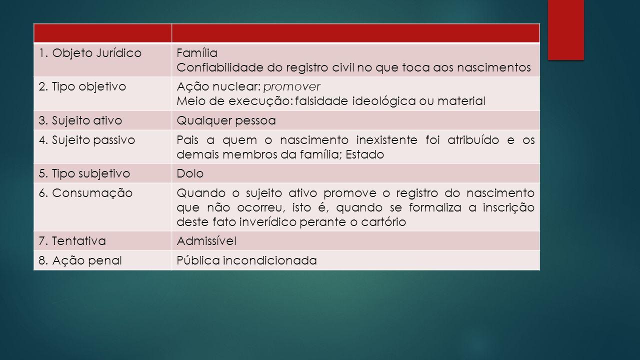 1.Objeto JurídicoFamília Confiabilidade do registro civil no que toca aos nascimentos 2.