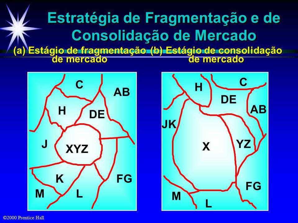 ©2000 Prentice Hall Evolução do Mercado ä Introdução ä Crescimento ä Maturidade ä Declínio