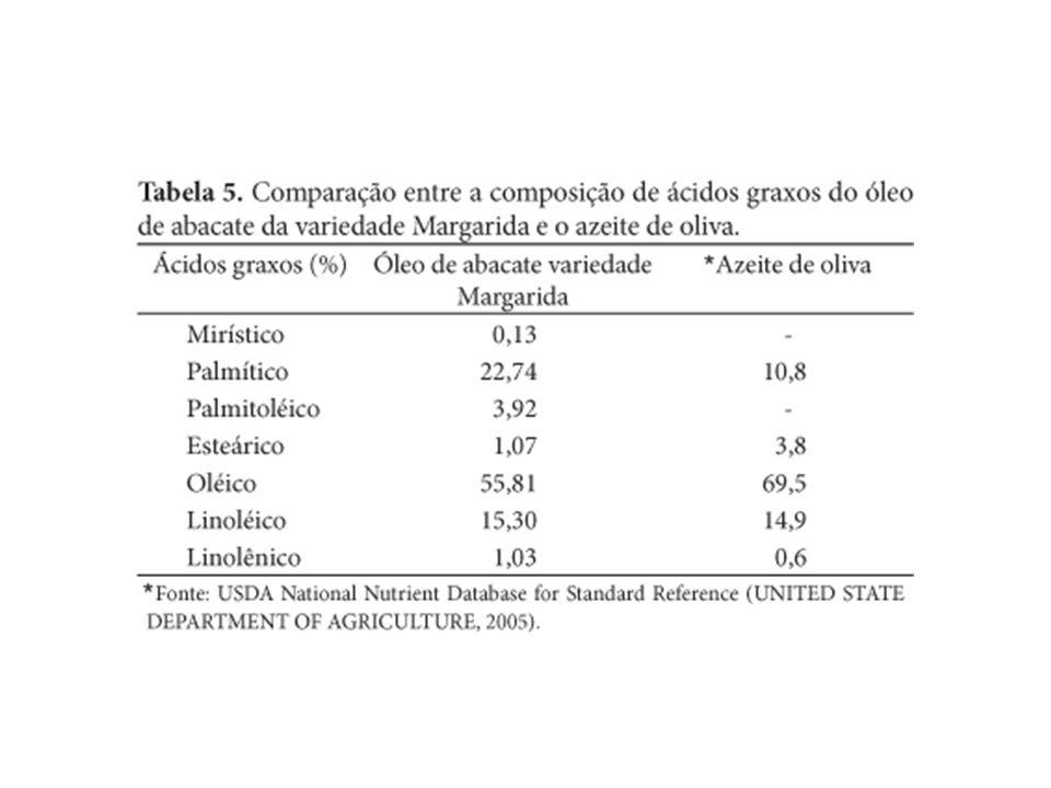 Composição dos lipídios dos alimentos Graxos saturados láurico linolênico As gorduras (origem animal) são ricas em ácidos graxos saturados, e os óleos (origem vegetal) são ricos em ácidos graxos insaturados.