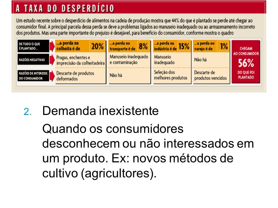 2.Demanda inexistente Quando os consumidores desconhecem ou não interessados em um produto.