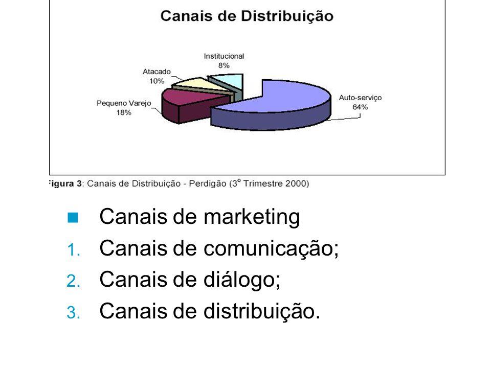 Canais de marketing 1. Canais de comunicação; 2. Canais de diálogo; 3. Canais de distribuição.
