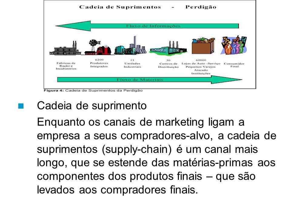 Cadeia de suprimento Enquanto os canais de marketing ligam a empresa a seus compradores-alvo, a cadeia de suprimentos (supply-chain) é um canal mais longo, que se estende das matérias-primas aos componentes dos produtos finais – que são levados aos compradores finais.