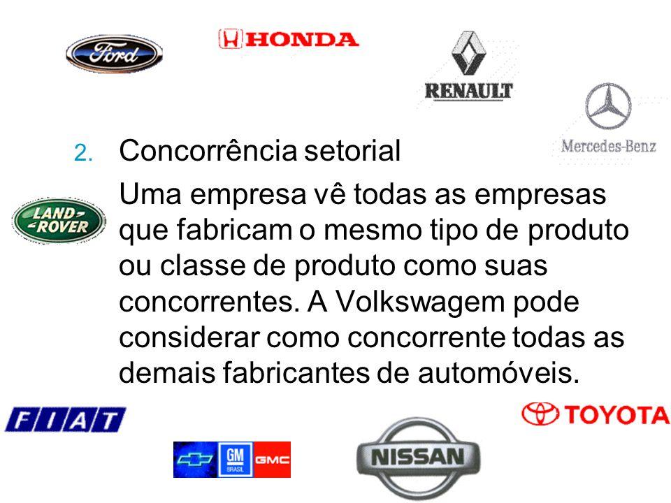 2. Concorrência setorial Uma empresa vê todas as empresas que fabricam o mesmo tipo de produto ou classe de produto como suas concorrentes. A Volkswag