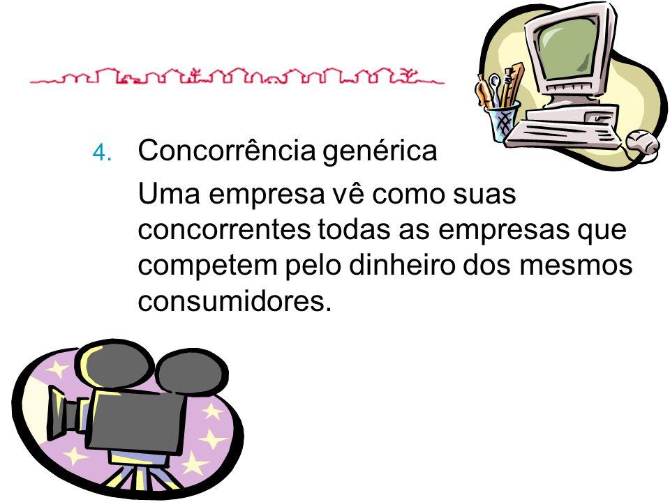 4. Concorrência genérica Uma empresa vê como suas concorrentes todas as empresas que competem pelo dinheiro dos mesmos consumidores.