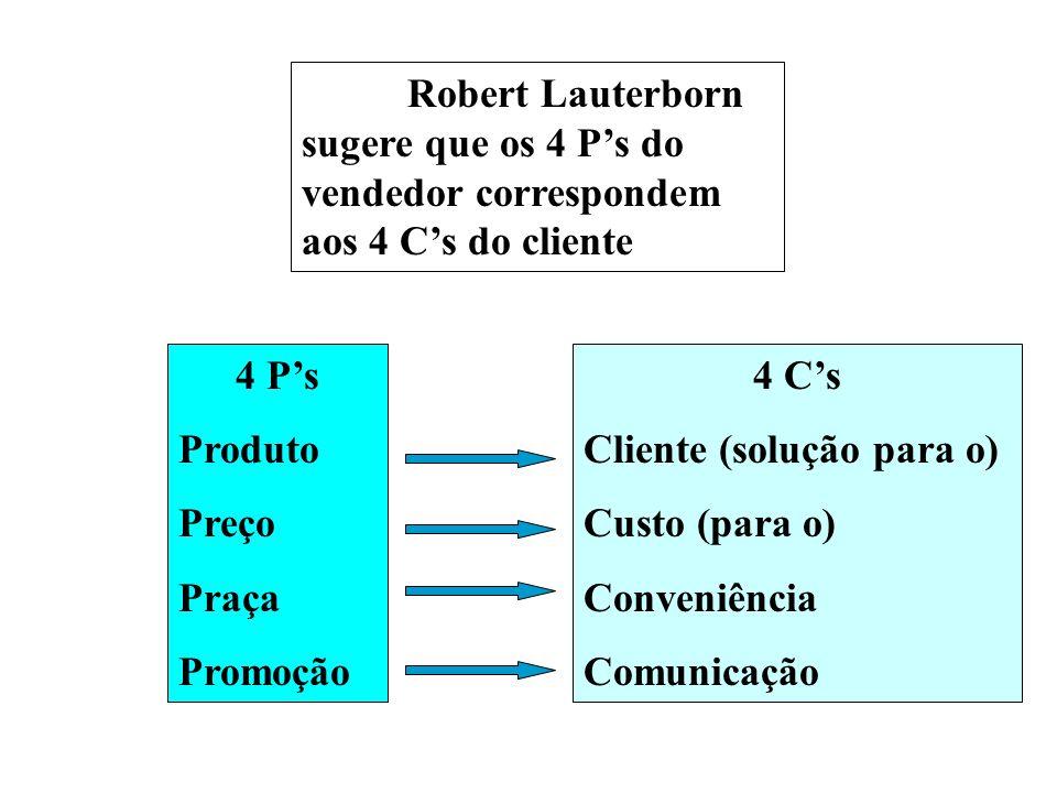 Robert Lauterborn sugere que os 4 P's do vendedor correspondem aos 4 C's do cliente 4 C's Cliente (solução para o) Custo (para o) Conveniência Comunicação 4 P's Produto Preço Praça Promoção