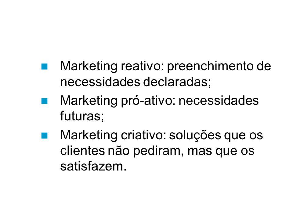 Marketing reativo: preenchimento de necessidades declaradas; Marketing pró-ativo: necessidades futuras; Marketing criativo: soluções que os clientes não pediram, mas que os satisfazem.