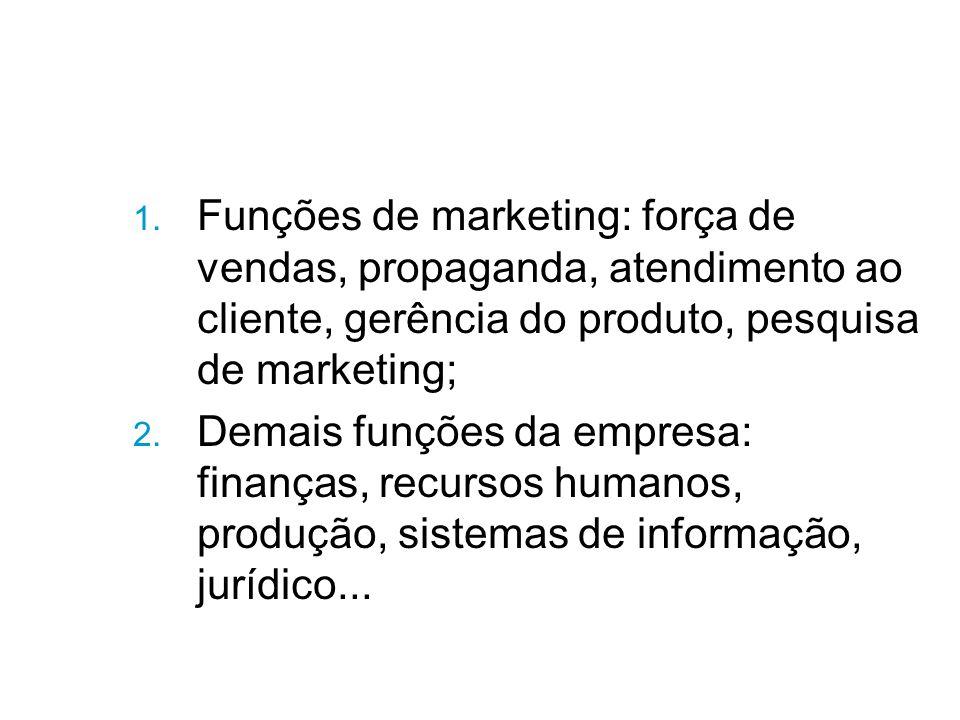1. Funções de marketing: força de vendas, propaganda, atendimento ao cliente, gerência do produto, pesquisa de marketing; 2. Demais funções da empresa