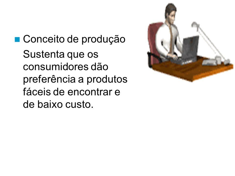 Conceito de produção Sustenta que os consumidores dão preferência a produtos fáceis de encontrar e de baixo custo.