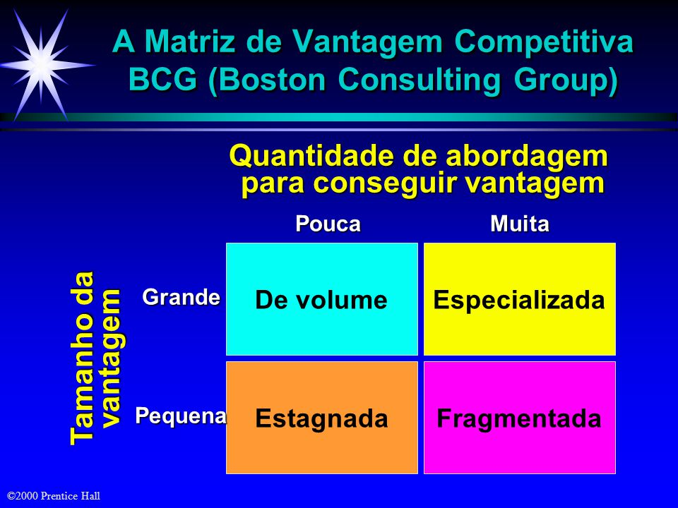 ©2000 Prentice Hall Elementos do Posicionamento 3 – Empresa/ Concorrência- Quem? Coloca o produto na perspectiva da Concorrência Que outros produtos o