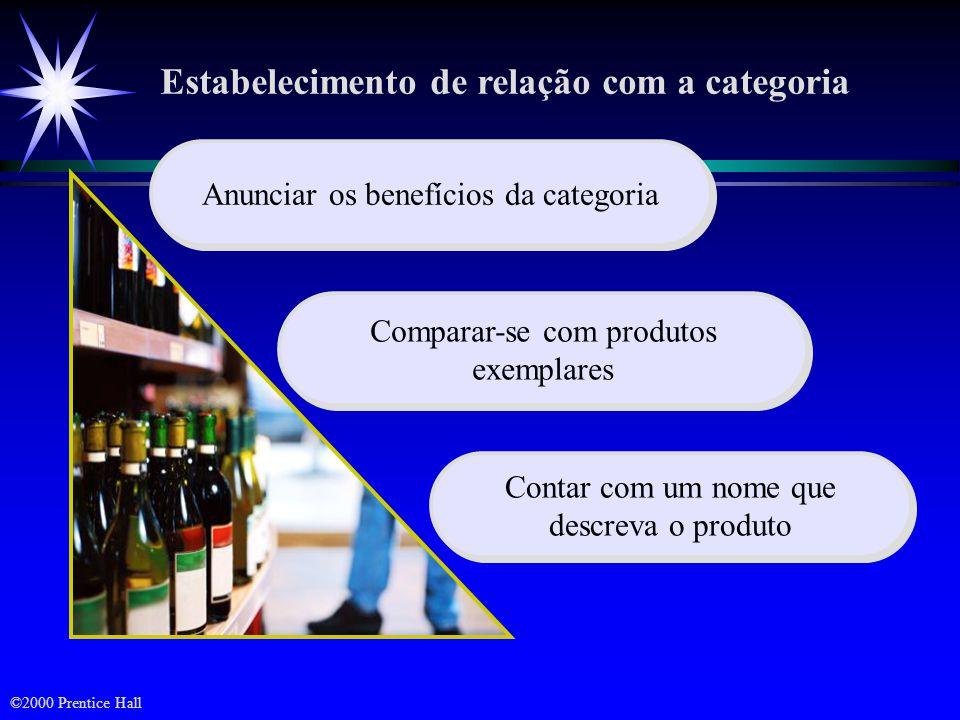 Definição de associações Pontos de diferença ä Qualidades ou benefícios que os consumidores associam fortemente com uma marca, avaliam positivamente e