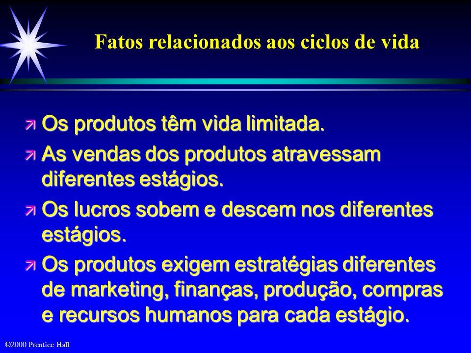 ©2000 Prentice Hall Ciclo de Vida de Vendas e Lucros IntroduçãoCrescimentoMaturidadeDeclínio Tempo Vendas e lucros ($)