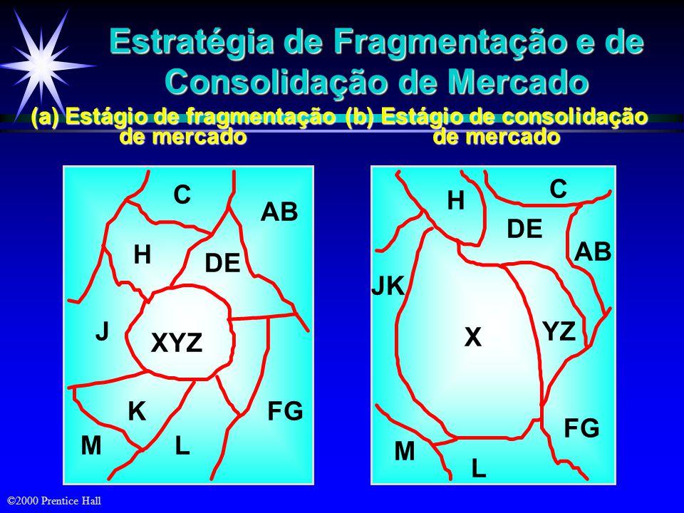 ©2000 Prentice Hall Estágios da evolução do mercado Emergente Em crescimento Na maturidadeEm declínio