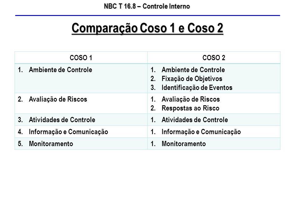 NBC T 16.8 – Controle Interno COSO 1COSO 2 1.Ambiente de Controle 2.Fixação de Objetivos 3.Identificação de Eventos 2.Avaliação de Riscos1.Avaliação d