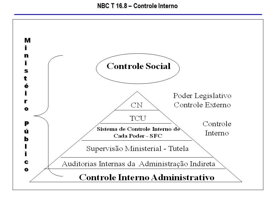 NBC T 16.8 – Controle Interno O monitoramento é a avaliação dos controles internos ao longo do tempo.