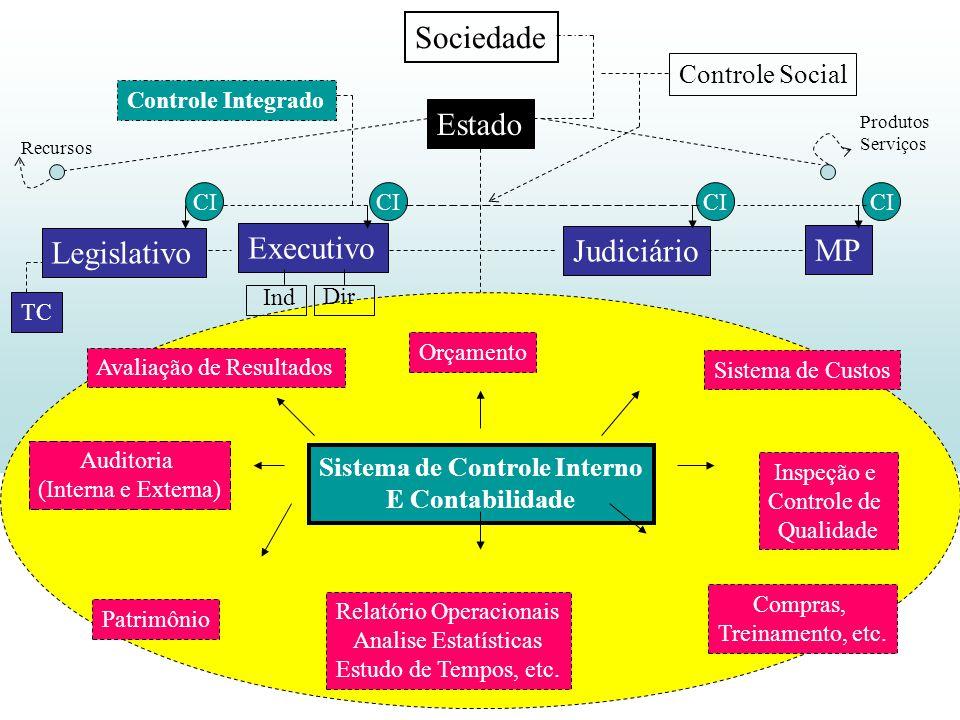 Sistema de Controle Interno E Contabilidade Avaliação de Resultados Orçamento Sistema de Custos Auditoria (Interna e Externa) Patrimônio Relatório Ope