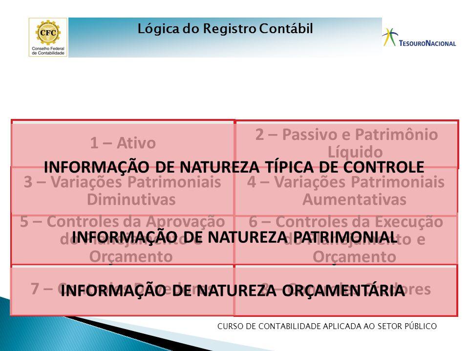 CURSO DE CONTABILIDADE APLICADA AO SETOR PÚBLICO 1 – Ativo 3 – Variações Patrimoniais Diminutivas 7 – Controles Devedores 5 – Controles da Aprovação d