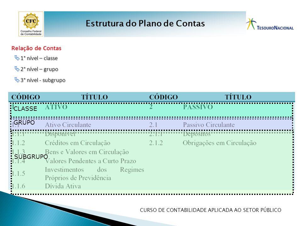 CURSO DE CONTABILIDADE APLICADA AO SETOR PÚBLICO Relação de Contas  1° nível – classe  2° nível – grupo  3° nível - subgrupo CLASSE GRUPO SUBGRUPO