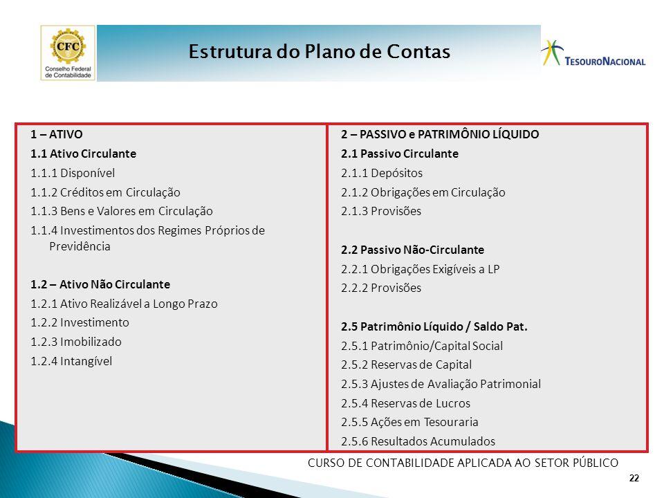 CURSO DE CONTABILIDADE APLICADA AO SETOR PÚBLICO 1 – ATIVO 1.1 Ativo Circulante 1.1.1 Disponível 1.1.2 Créditos em Circulação 1.1.3 Bens e Valores em