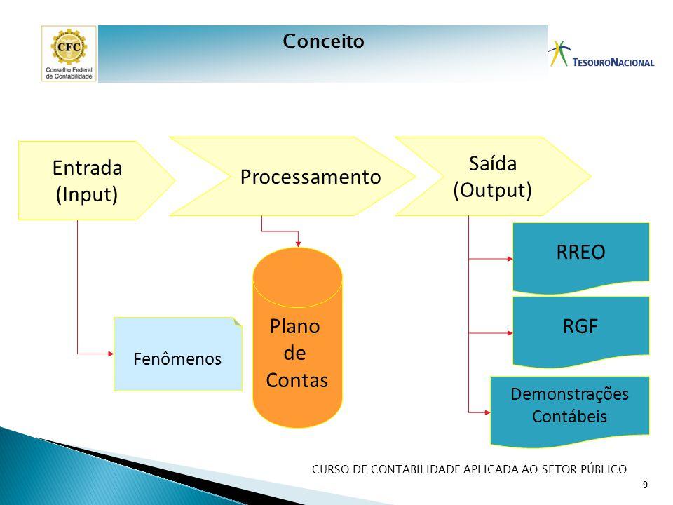 CURSO DE CONTABILIDADE APLICADA AO SETOR PÚBLICO Entrada (Input) Processamento Saída (Output) RREO RGF Demonstrações Contábeis Fenômenos Plano de Cont