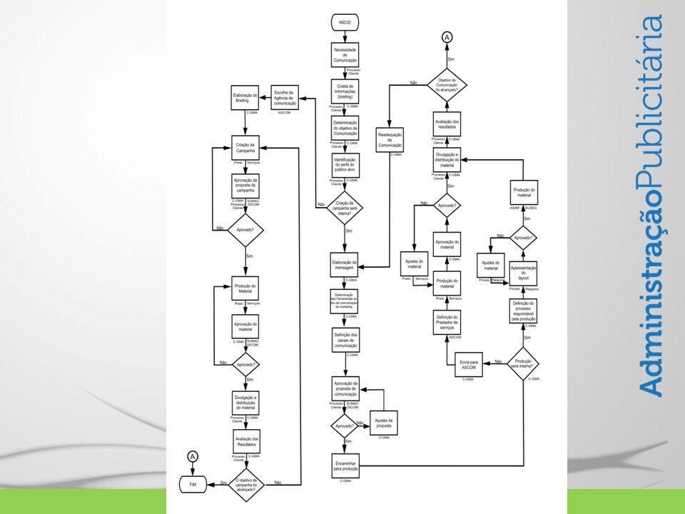CONCLUSÃO Os fluxogramas possibilitam às pessoas identificarem falhas dos procedimentos, ao reconhecerem a falta de um fecho em uma descrição de processo ou mesmo identificando processos redundantes.