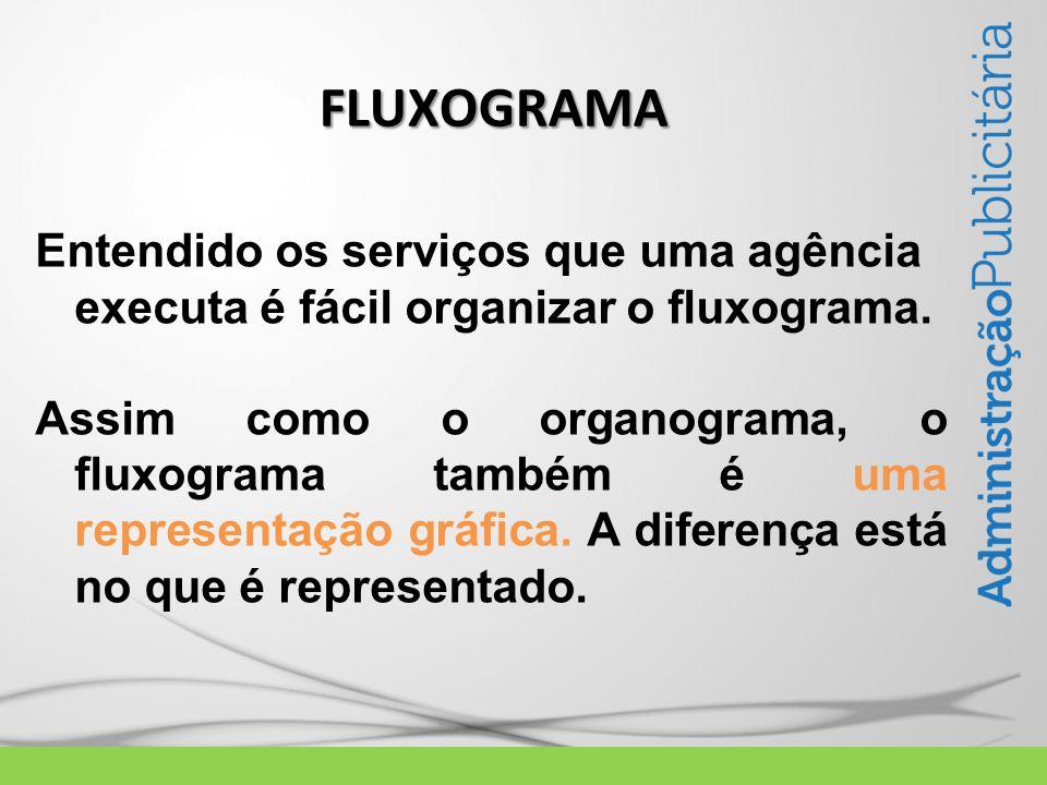 FLUXOGRAMA  Entendido os serviços que uma agência executa é fácil organizar o fluxograma.