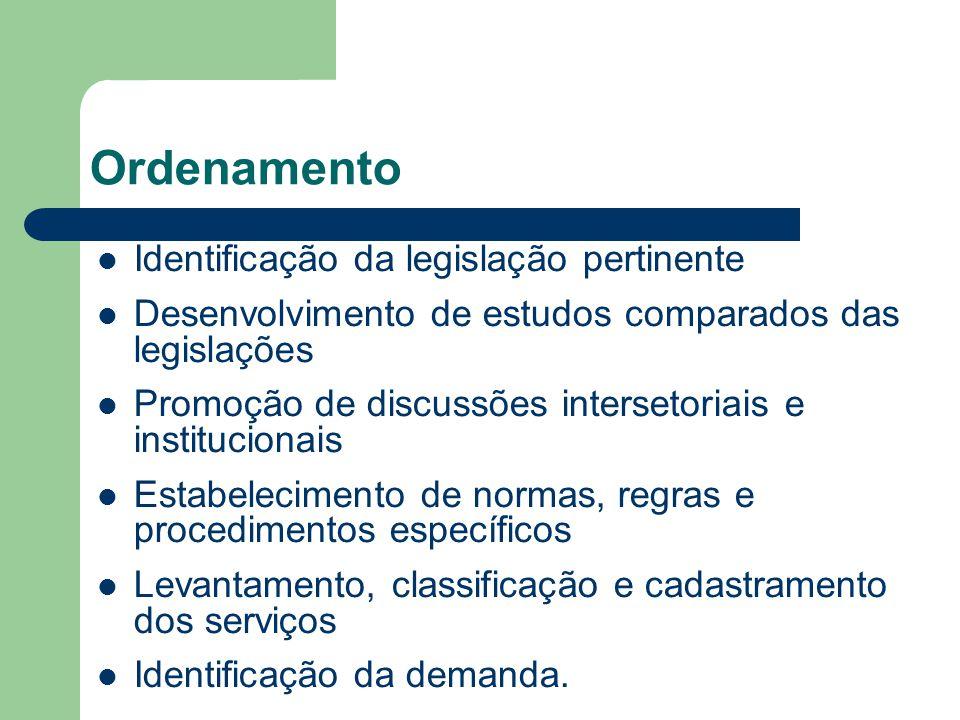 Ordenamento Identificação da legislação pertinente Desenvolvimento de estudos comparados das legislações Promoção de discussões intersetoriais e insti