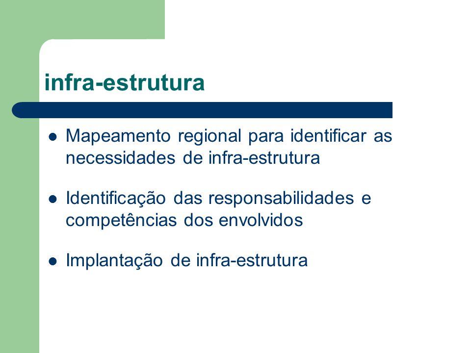infra-estrutura Mapeamento regional para identificar as necessidades de infra-estrutura Identificação das responsabilidades e competências dos envolvi