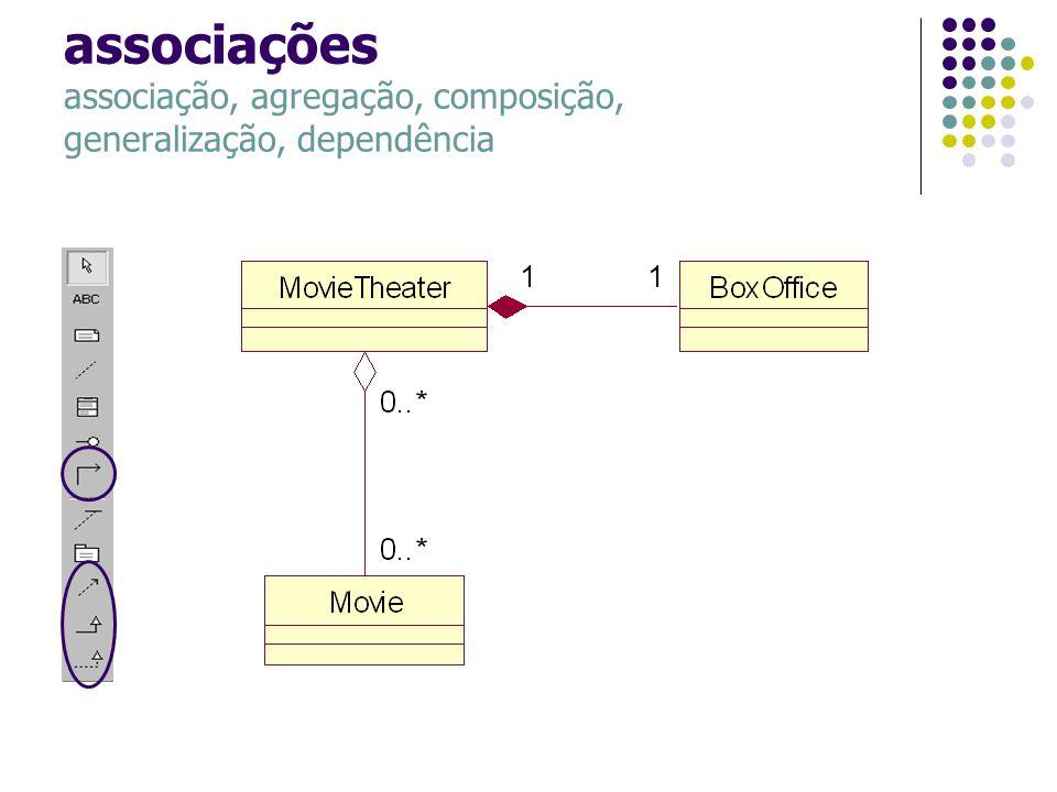 associações associação, agregação, composição, generalização, dependência