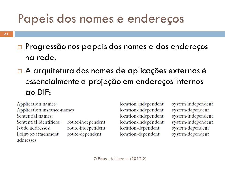 Papeis dos nomes e endereços O Futuro da Internet (2012.2) 61  Progressão nos papeis dos nomes e dos endereços na rede.