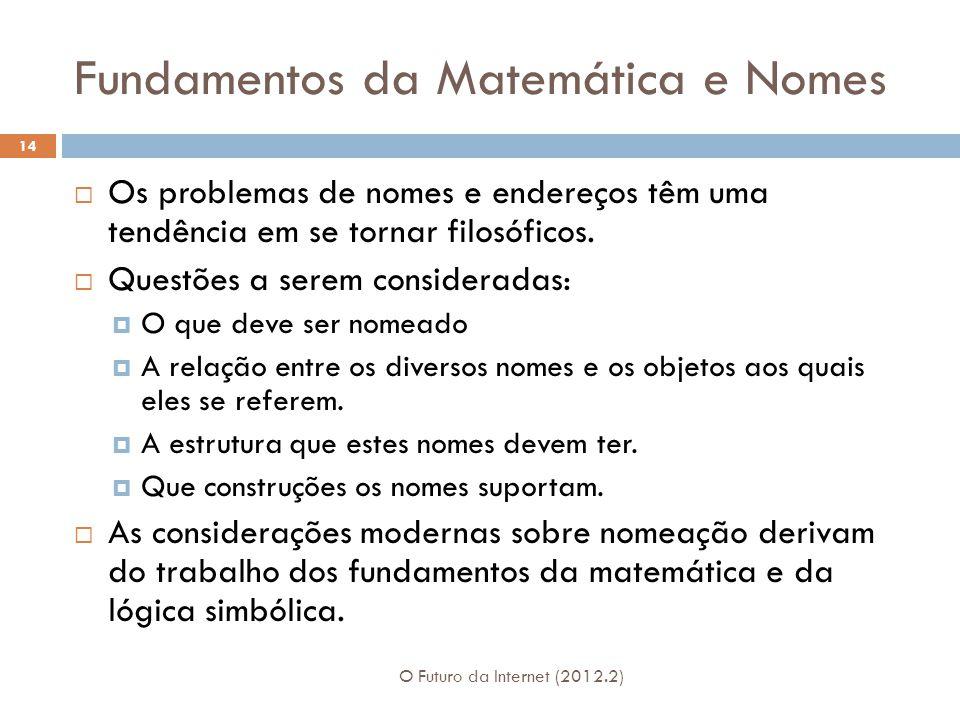 Fundamentos da Matemática e Nomes O Futuro da Internet (2012.2) 14  Os problemas de nomes e endereços têm uma tendência em se tornar filosóficos.  Q