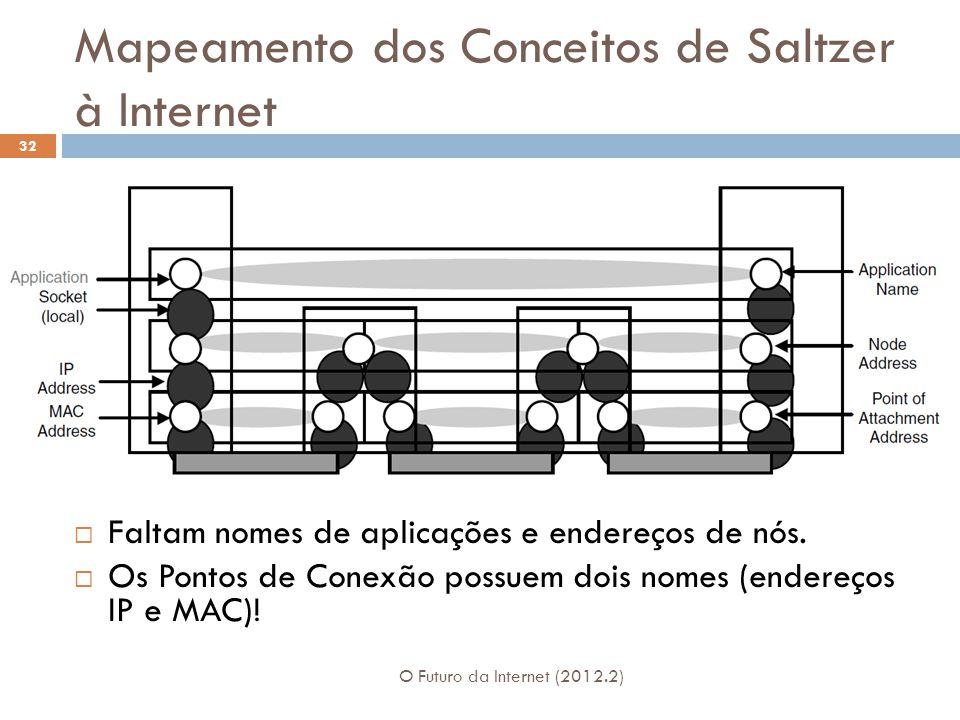 Mapeamento dos Conceitos de Saltzer à Internet O Futuro da Internet (2012.2) 32  Faltam nomes de aplicações e endereços de nós.  Os Pontos de Conexã
