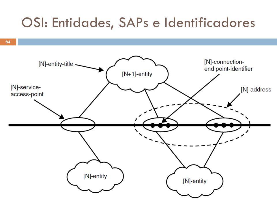 OSI: Entidades, SAPs e Identificadores O Futuro da Internet (2012.2) 34