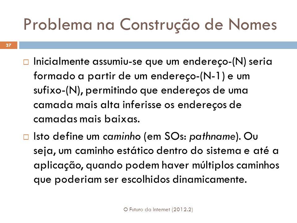 Problema na Construção de Nomes O Futuro da Internet (2012.2) 37  Inicialmente assumiu-se que um endereço-(N) seria formado a partir de um endereço-(