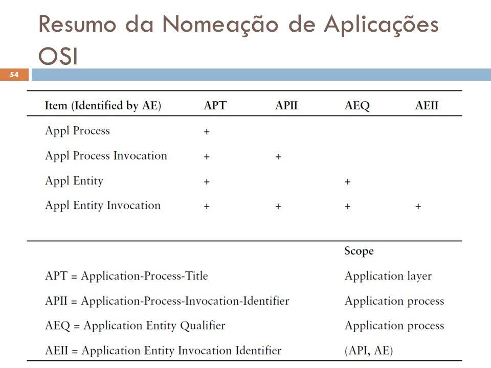 Resumo da Nomeação de Aplicações OSI O Futuro da Internet (2012.2) 54