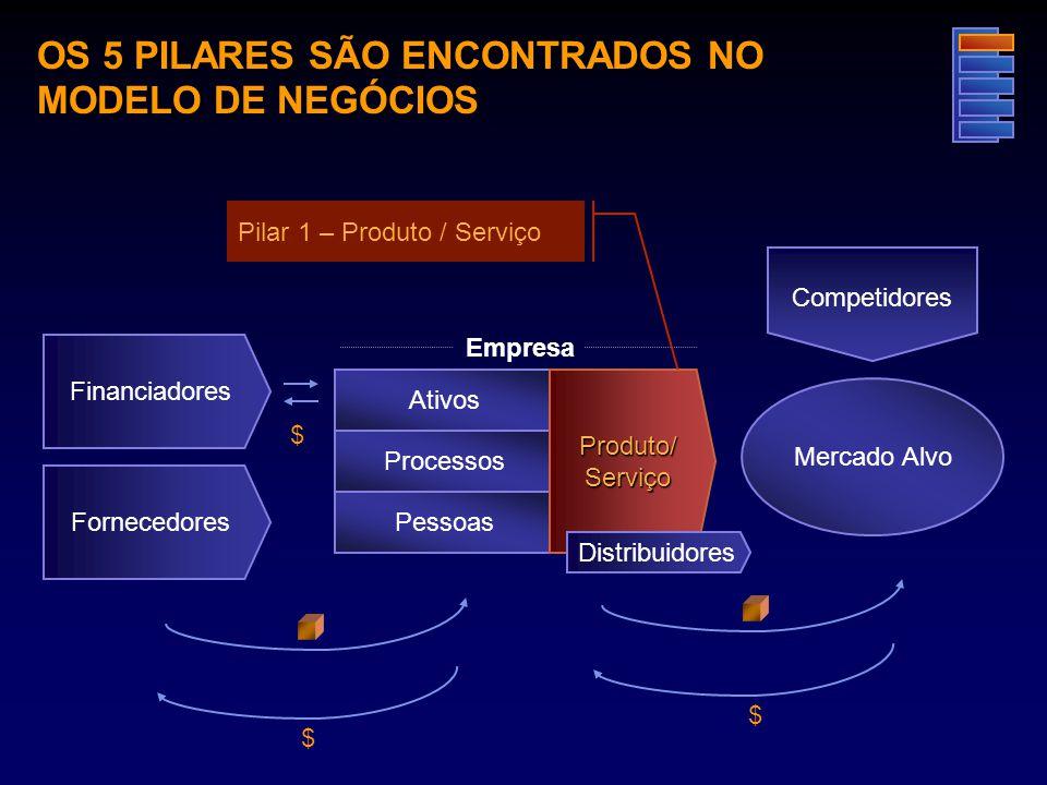 OS 5 PILARES SÃO ENCONTRADOS NO MODELO DE NEGÓCIOS Mercado Alvo Competidores Financiadores Empresa Processos Pessoas Ativos $ $ $ Fornecedores Produto